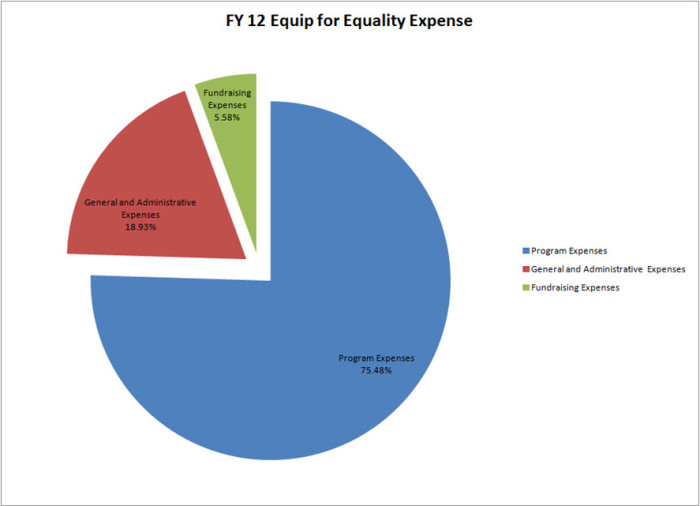 Pie chart of EFE's expenses