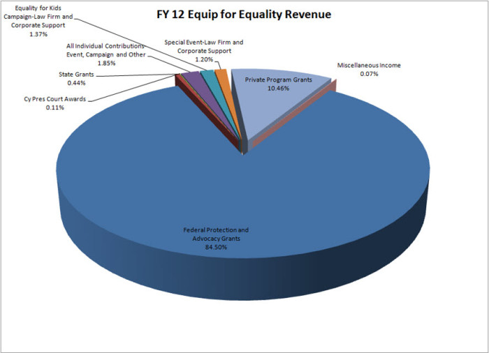 Pie chart of EFE's revenue for fiscal year 2012