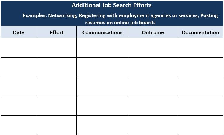 Title: Additional Job Search Efforts, Examples: Networking, Registering with employment agencies or services, Posting resumes on online job boards, Column 1: Date, Column 2: Effort, Column 3: Communications, Column 4: Outcome, Column 5: Documentation