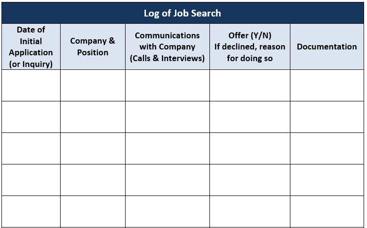 Title: Log of Job Search, Column 1: Date of Initial Application (or Inquiry), Column 2: Company & Position, Column 3: Communications with Company (Calls & Interviews), Column 4: Offer (Y/N) If declined, reason for doing so, Column 5: Documentation